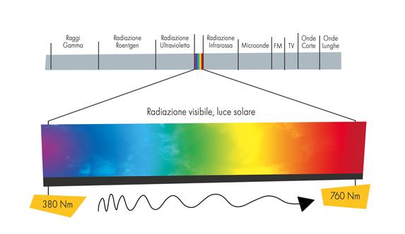 Spettro visibile colori - Fisica della Luce