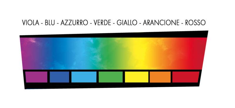 Scala spettrale del colore